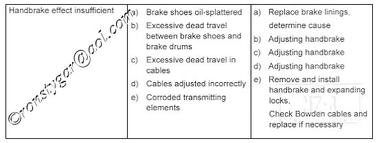 Air Brake Problem Chart : System troubleshooting brake chart